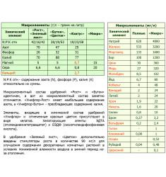 Унифлор Микро 100 мл